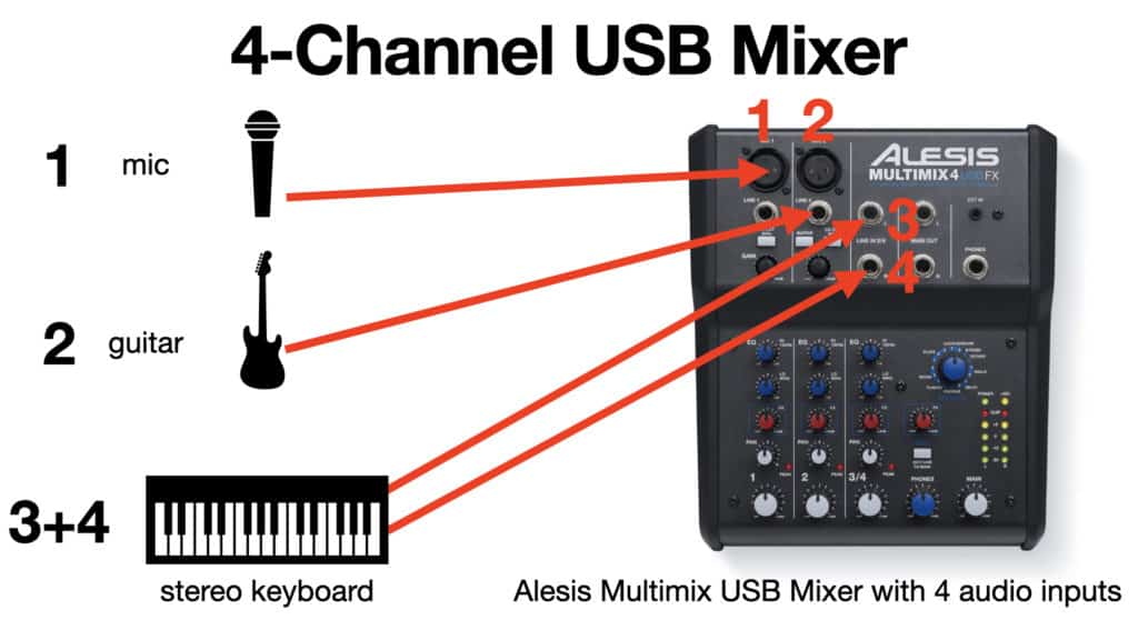 image of audio sources and 4-channel USB mixer