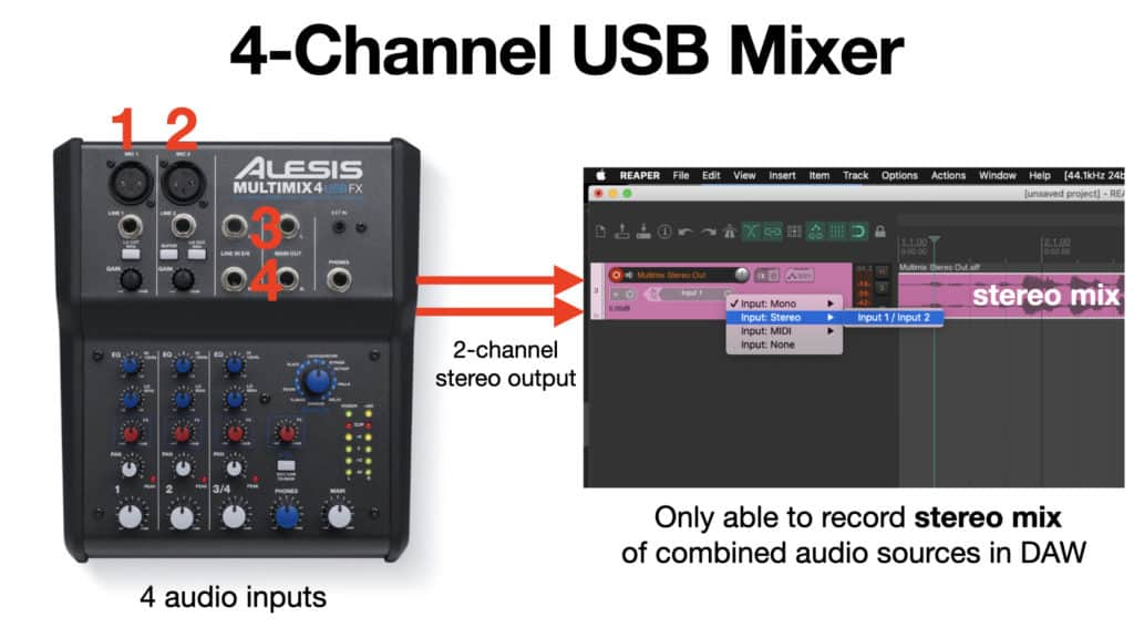 image of USB mixer and DAW recording software