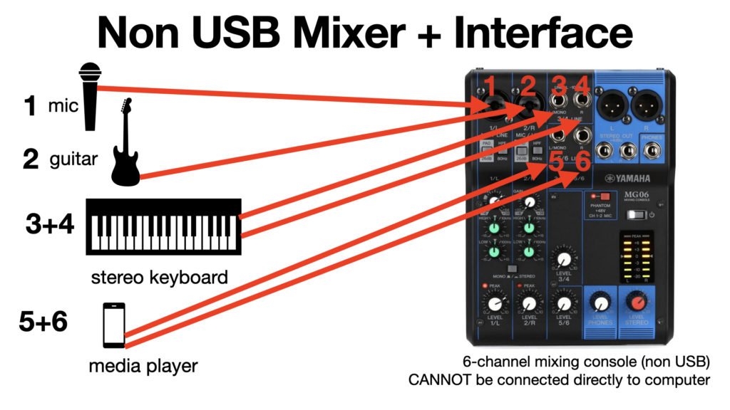 image of audio sources and mixing console