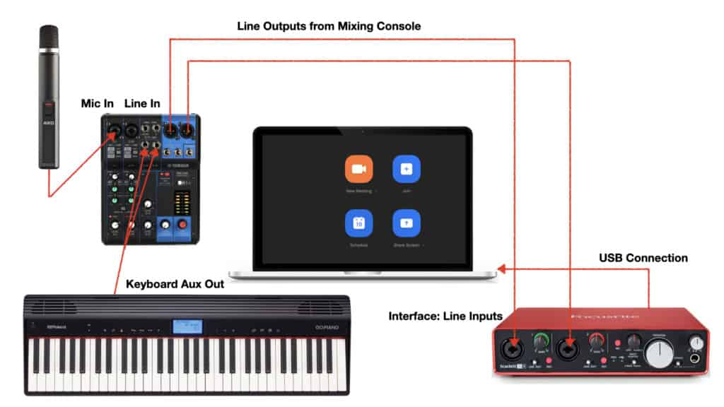 home studio setup for digital piano and mic (diagram)