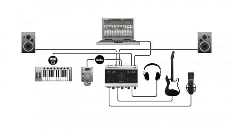 A typical audio interface setup