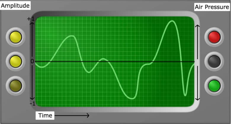 image of audio signal on oscilloscope with labels added