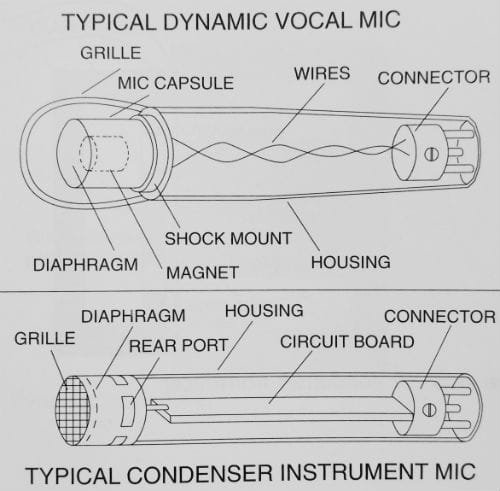 The Ultimate Guide To Recording Studio Microphones on microphone wiring diagram, turntable wiring diagram, ac capacitor wiring diagram, guitar wiring diagram, sony wiring diagram, compressor wiring diagram, dj wiring diagram, power supply wiring diagram, usb connection wiring diagram, ignition coil wiring diagram, usb connector wiring diagram, headphones wiring diagram, audio technica wiring diagram, sm57 wiring diagram, subwoofer wiring diagram, midi keyboard wiring diagram, crossover cable wiring diagram, gamecube controller wiring diagram, reed switch wiring diagram, mixer wiring diagram,