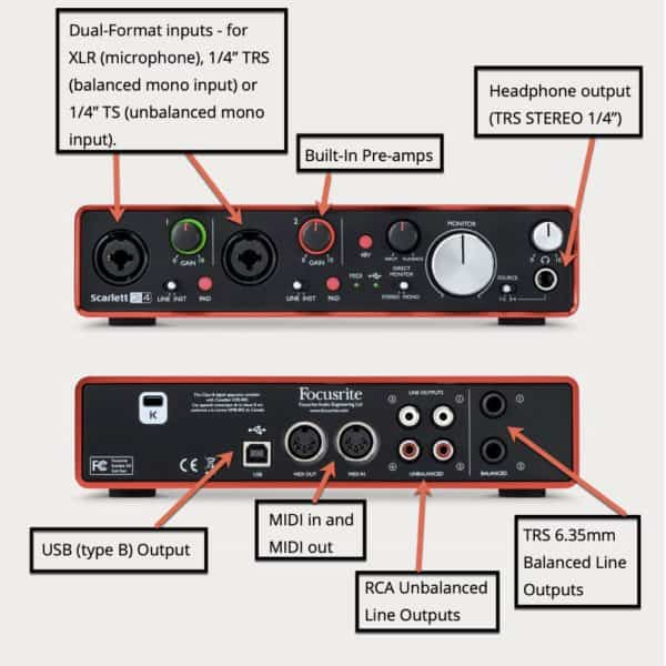 Focusrite 2i4 USB Audio Interface Front and Rear Connections Annotated