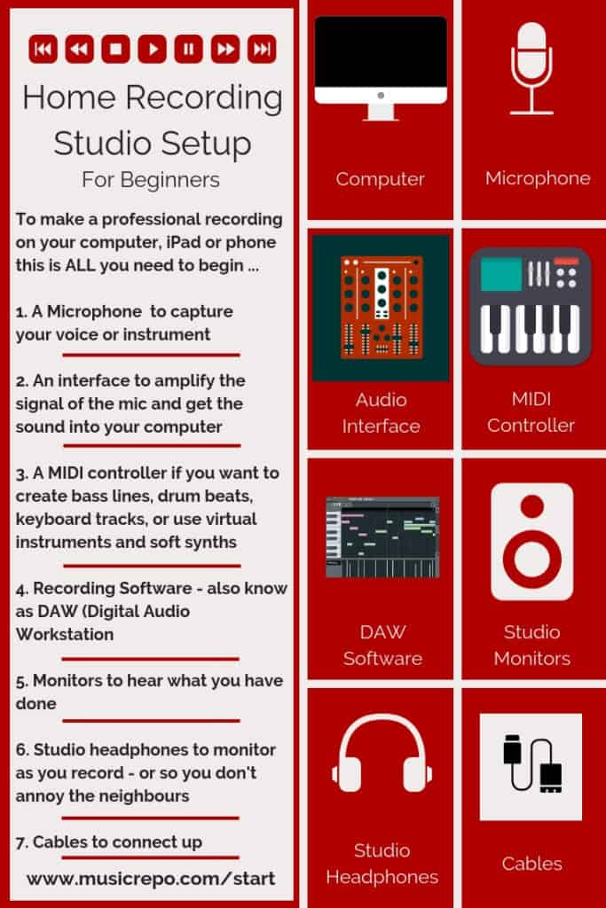 Home Recording Studio Setup Infographic