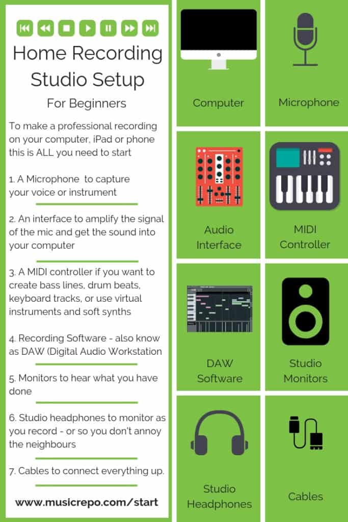 home recording infographic