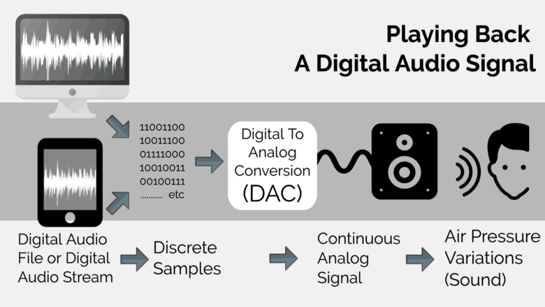 Sampling: The Core Concept of Digital Audio Recording