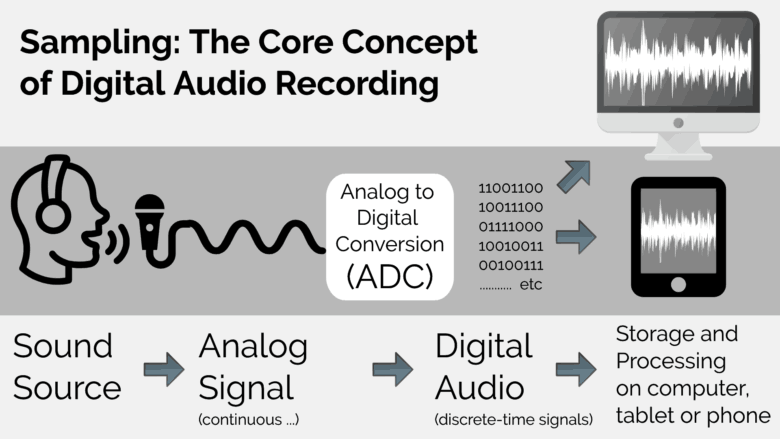 diagram of digital audio sampling
