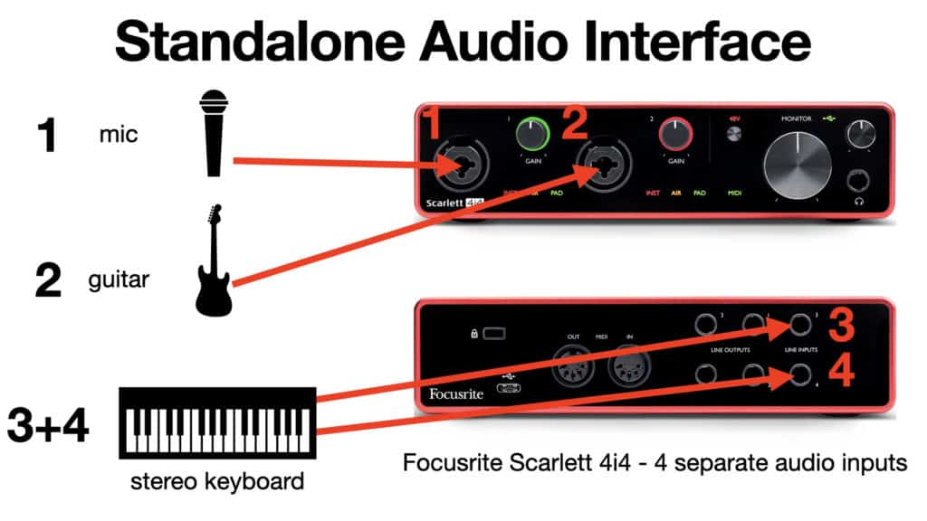 image of instruments connected to audio interface